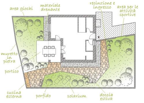 Il progetto per un giardino mediterraneo sostenibile casa e trend - Progettazione esterni casa ...